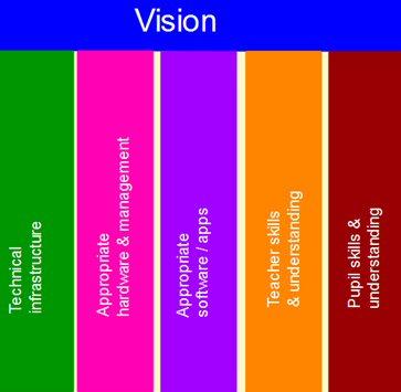 5 pillars of mobile learning