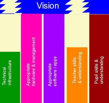 5 pillars of mobile learning_broken